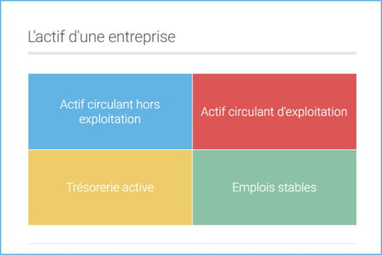 Actif Circulant Definition Calcul Simple Passif Circulant