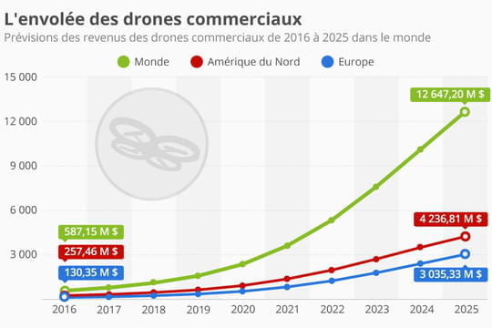 La livraison par drone pèsera 12milliards d'euros dans le monde en 2025