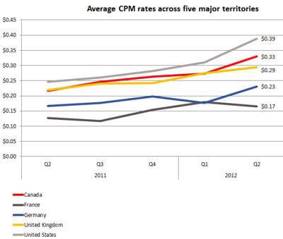 evolution du cpm moyen dans les cinq principaux pays