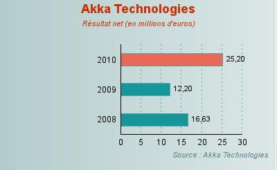 evolution du résultat net d'akka technologies