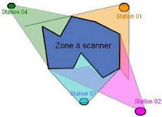 placés en différents points, les scanners lasers relèvent les coordonnées de
