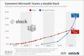 Microsoft Teams a doublé Slack en nombre d'utilisateurs actifs