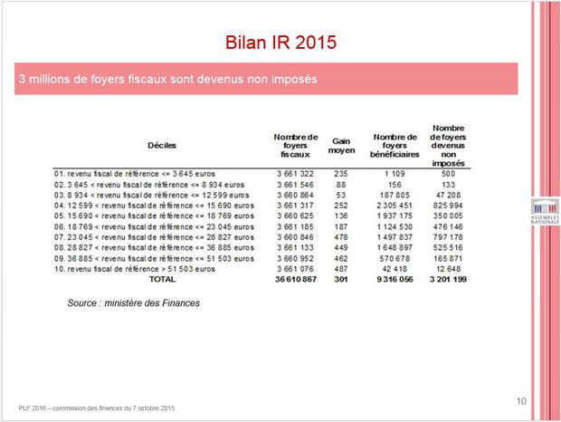 Les gagnants de la réforme de l'impôt en 2015 gagnent entre 12 599 et 15 690 euros