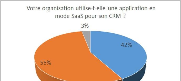 Le SaaS perce en France dans les moyennes et grandes organisations