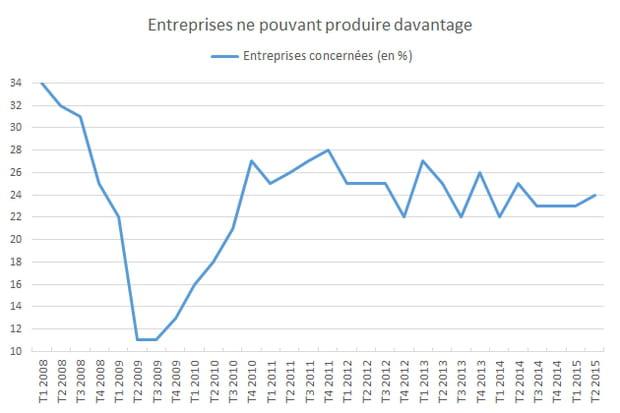 Les goulots de production des entreprises annoncent des investissements