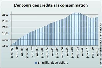 les crédits à la consommation reflètent les velléités d'achats importants.