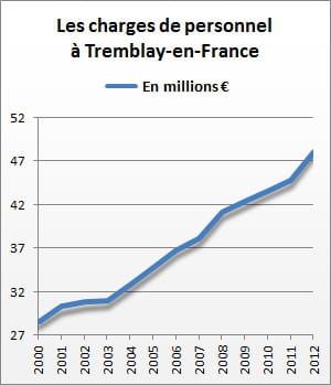 les charges de personnel de tremblay-en-france se sont élevées à 48,2 millions