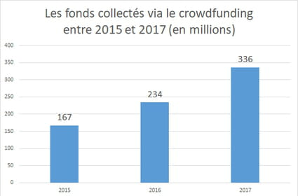Crowdfunding : 336 millions d'euros collectés en France en 2017