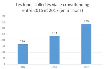 Crowdfunding: 336millions d'euros collectés en France en 2017
