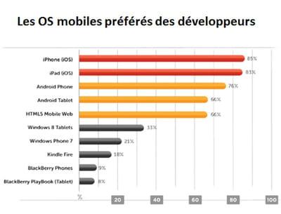 ios demeure en tête des systèmes mobiles préférés des développeurs.