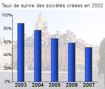 la bourse de lille. chiffres : insee.