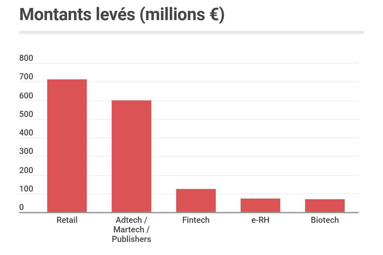 Les start-up françaises ont levé 2milliards d'euros en septembre 2021