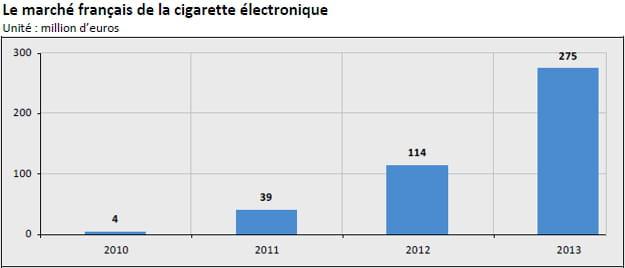 marché français de la cigarette électronique
