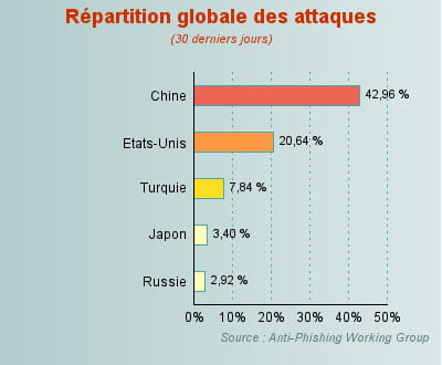 42,96% des attaques localisées en chine.