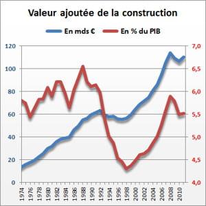 source : insee et eurostat.