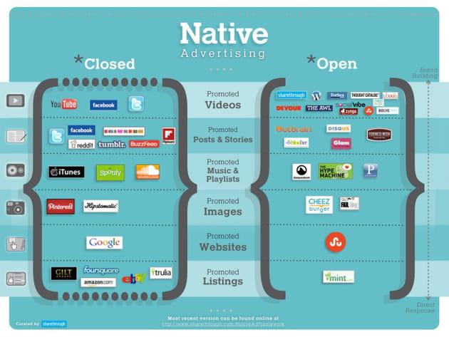native ads framework