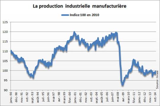 Production industrielle: elle progresse en décembre