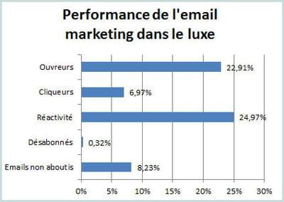 les principaux indicateurs de l'e-mailing dans le luxe au 1er semestre 2012