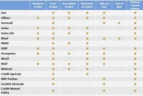 Quels services en ligne proposent les assureurs français?