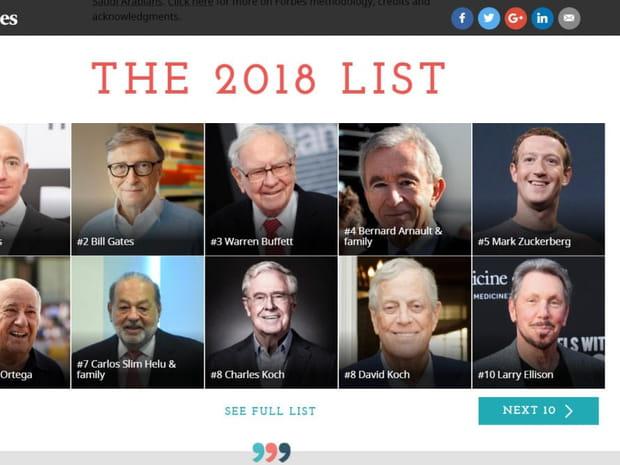 Classement Forbes: les 20hommes les plus riches du monde en images