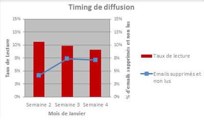 entre la semaine 2 et la semaine 4, les performances ne cessent de baisser.