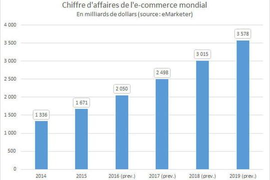 E-commerce mondial