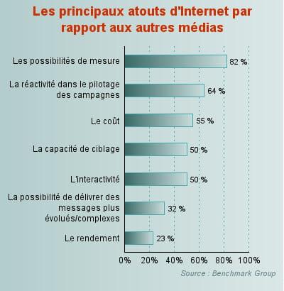 les principaux atouts d'internet par rapport aux autres médias