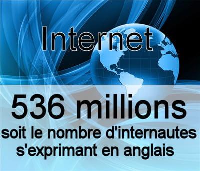 nombre d'internautes s'exprimant en anglais dans le monde.