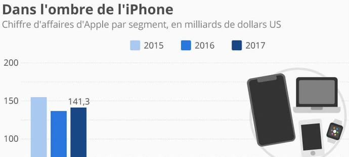 La dépendance d'Apple à l'iPhone en une image