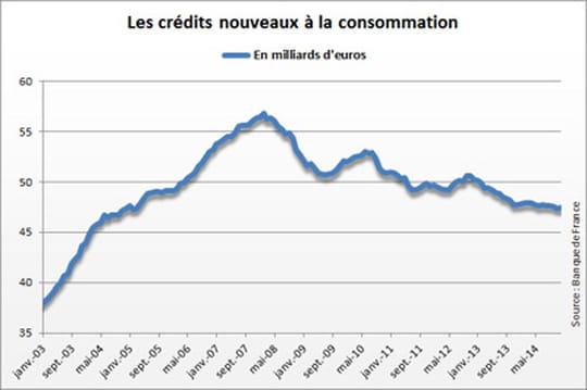 Montant des crédits à la consommation : hausse en décembre