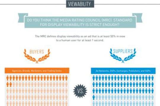 Infographie : fraude, visibilité et brand safety en tête des préoccupations des acheteurs américains