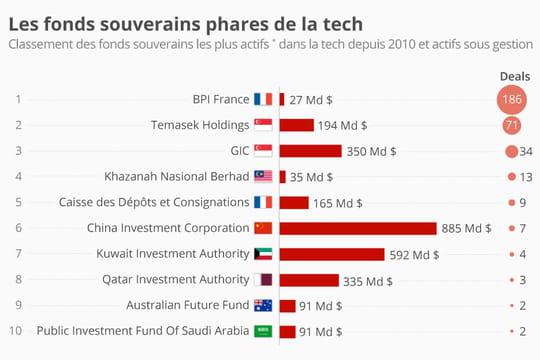 BPI France, fonds souverain le plus actif du monde depuis 2010