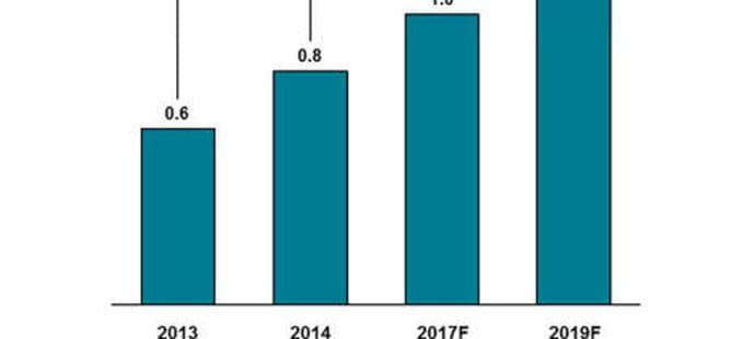Les services bancaires mobiles compteront 1,8 milliard d'utilisateurs en 2019