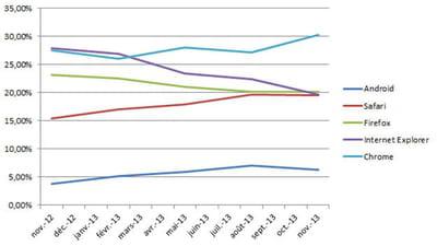 evolution de la part de marché des principaux navigateurs en france en novembre