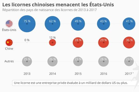 Les licornes seront bientôt plus nombreuses en Chine qu'aux Etats-Unis