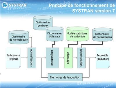 l'architecture du logiciel dans sa version 7