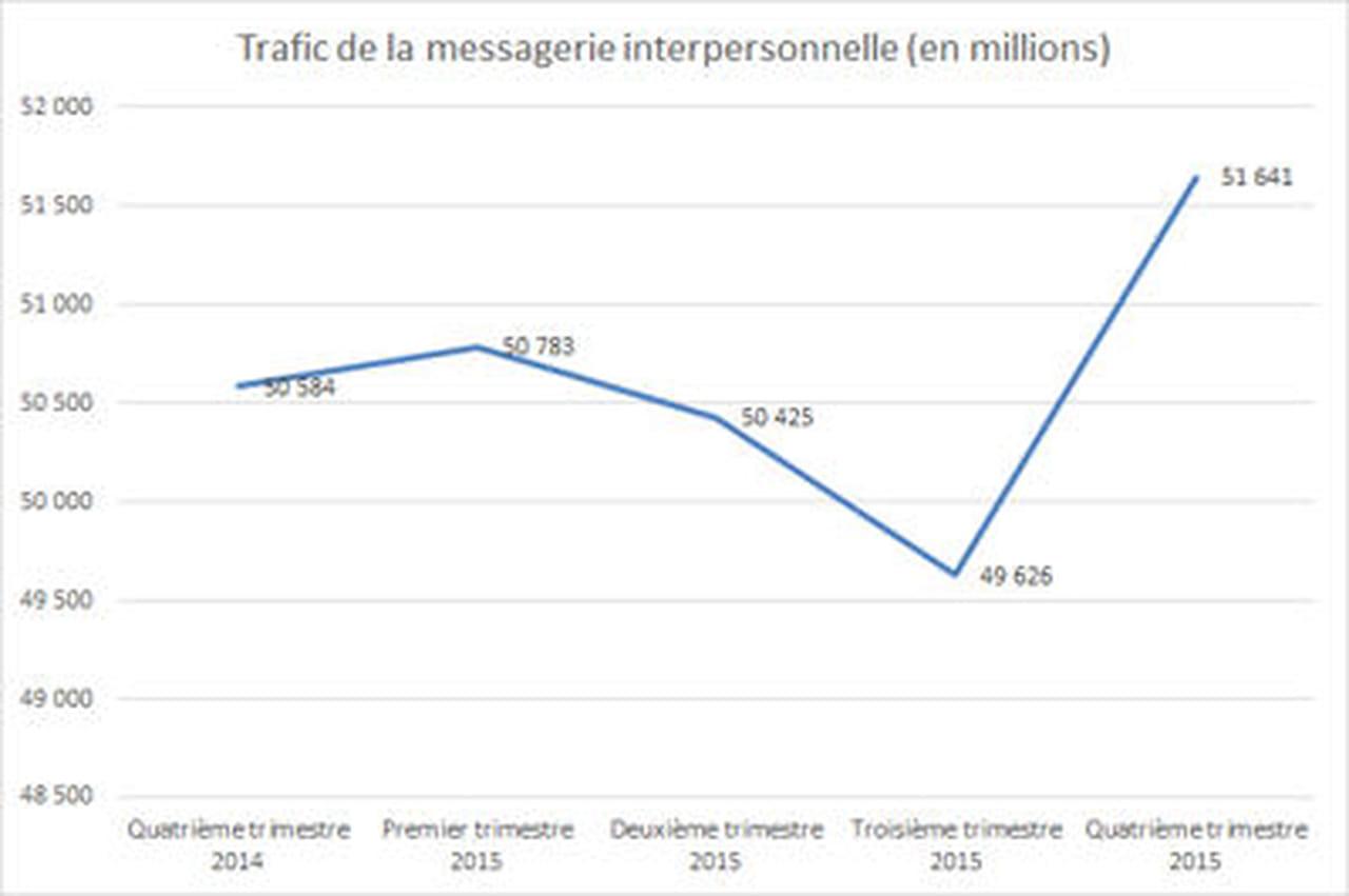 Le nombre de sms envoy s en france - Nombre de trimestre par an ...