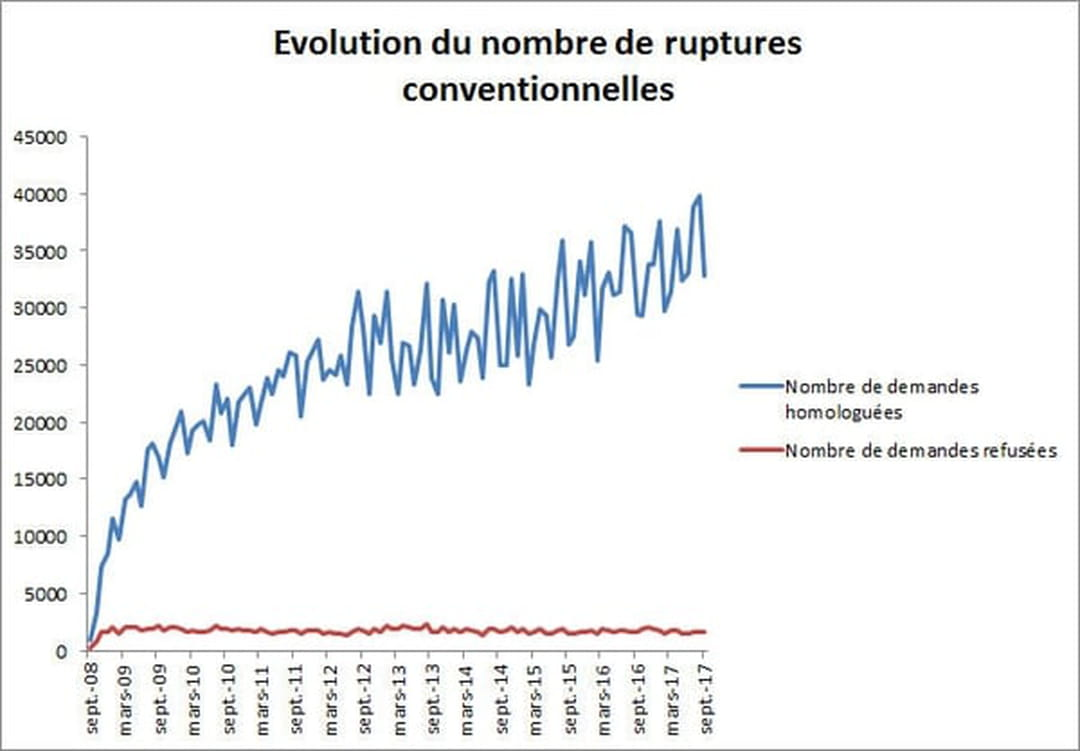 Rupture Conventionnelle Indemnite Chomage Calcul