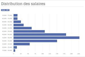 Les salaires des dev PHP ont explosé en 2017
