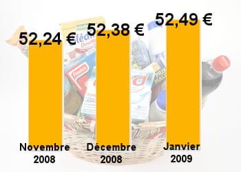 les prix ont continué leur hausse depuis le début de l'année.