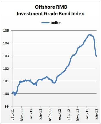 l'offshore rmb investment grade bond index permet de suivre l'évolution de la
