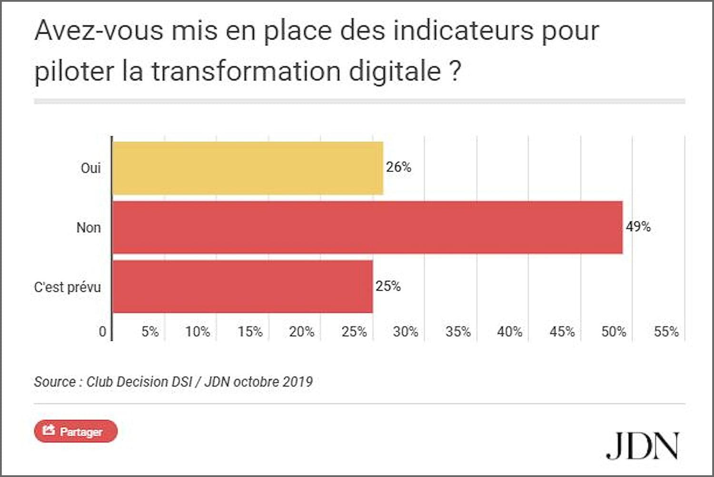Les budgets dédiés à la transformation digitale sont toujours en hausse