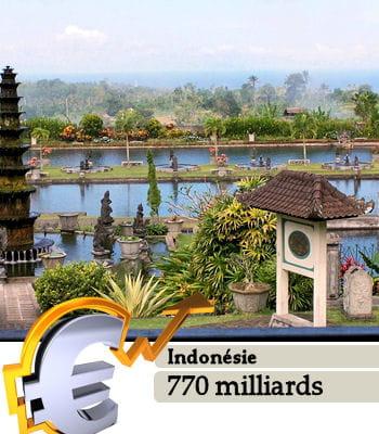 l'indonésie est le 15e pays le plus riche du monde.
