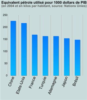 en 2004 déjà, la chine utilisait près de deux fois plus d'équivalent pétrole