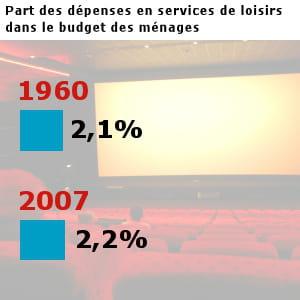 les français ont dépensé pour 19,5 milliards d'euros en loisirs en 2007.