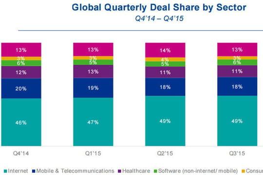 Quels sont les secteurs qui attirent le plus les VC ?