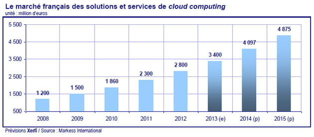 marche cloud 2