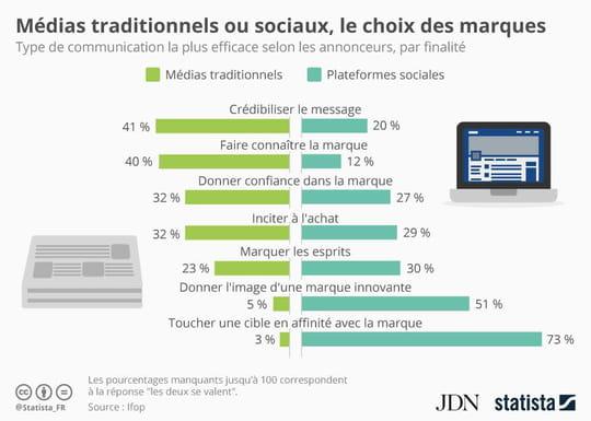 Médias traditionnels ou sociaux: les marques ont leurs préférences