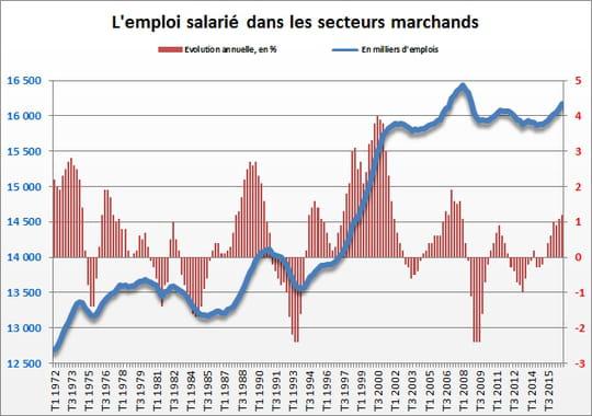 Emploi salarié : en hausse sur un an