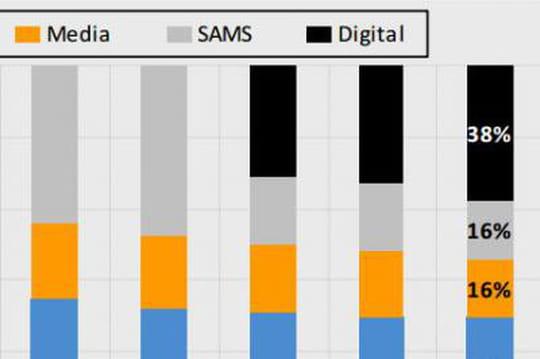 Avec Sapient, Publicis va réaliser 50% de son chiffre d'affaires dans le numérique